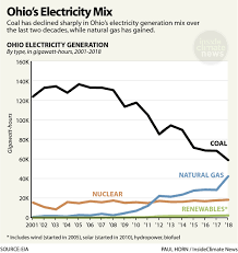 Chart Ohios Electricity Mix Insideclimate News