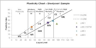 Casagrande Chart Casagrandes Plasticity Chart Steelpoort Sample Download