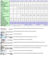 71 Always Up To Date Sonicare Compare Chart