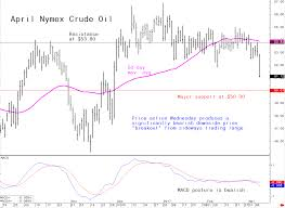 Ominous Chart Development In Crude Oil Is Also Bearish News