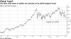 Dow Jones Index Chart 2018 Dow Jones Industrial Average Approaches 2018 Low Again