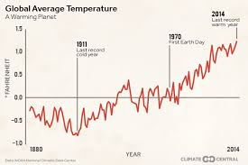 Average Global Temperature By Year Chart Rise In Global Temps Since 1880 Climate Central