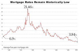 5 Year Mortgage Rate Chart Historic Canadian 5 Year Mortgage Interest Rate Graph