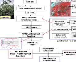 Flow Chart Showing Procedure Adopted For Lai Retrieval Of