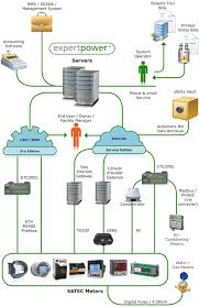 energy management software   expertpowersystem diagram