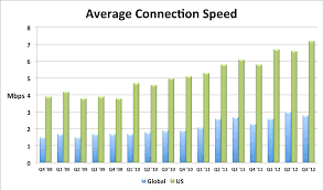 How Fast Are We Going Now High Performance Web Sites