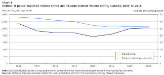 Gun Identification Chart Firearms And Violent Crime In Canada 2016