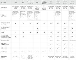 Ninja Blender Comparison Chart Vitamix Reviews Comparison Williams Sonoma Williams Sonoma