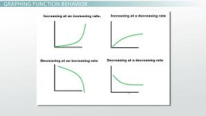 draw a graph based on the qualitative features of a function