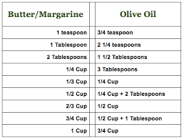 Butter To Olive Oil Conversion Chart Tip Of The Day Switch To Olive Oil The Nibble Blog