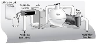 Salt water pool systems Pool Pentair Some Popular Salt Cells And Control Boxes Apex Pool Service Apex Pool Service Salt Systems