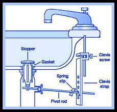 Diy Plumbing Troubleshooting Your Sink Stopper