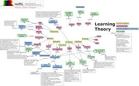 Learning Theory V2 What Are The Established Learning