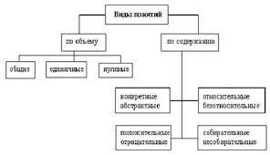 Логическое понятие Нулевыми пустыми называются понятия объемы которых представляют собой классы реально не существующих предметов и существование которых в принципе