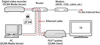 "ps3â""¢ media server connection example when connecting to a personal computer using a wired connection"