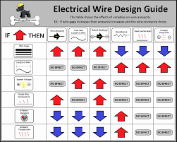 Bright Speaker Wire Guage Chart Wire Awg Chart For Amp