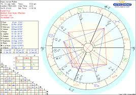 Xxxtentacion Birth Chart Thorough Natal Chart Sun Moon Rising 2019