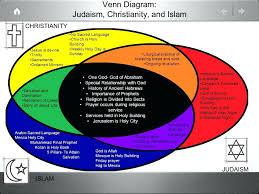 Venn Diagram Of Christianity Islam And Judaism Christianity Vs Islam Venn Diagram Rome Fontanacountryinn Com