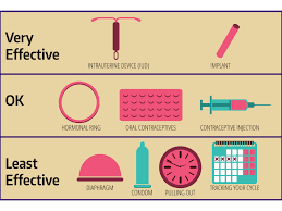Forms Of Birth Control Husky Health Well Being
