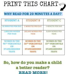 Reading Investment Charts How Long Should You Read With Your Kids Why Read Parents