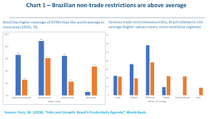 Benefits And Costs Of Opening Brazils Foreign Trade