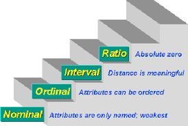 Hasil gambar untuk skala nominal ordinal interval rasio