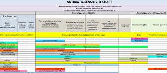 Antibiotic Chart