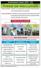 Types Of Water Pollution Chart Jagruti Types Of Pollution Educational Charts Wall Hanging