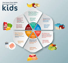 Food And Its Nutrients Chart The Smart Chart With Nutrition Facts For Kids Nunu