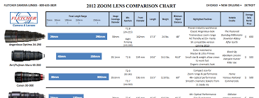 Camera Lens Distance Chart 2012 Zoom Lens Comparison Chart By Pvc News Staff Provideo