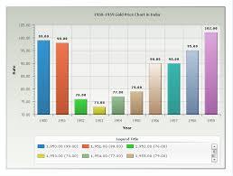 Www Ronastyn Da Ru Yearly Gold Price Chart In India Last