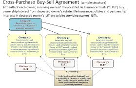 Cross Purchase Agreement Template - Sarahepps.com -