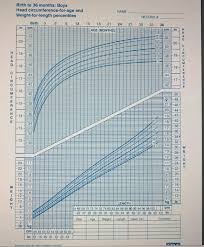 Who Growth Chart Boy 0 36 Months The Us Centers For Disease Control Cdc Produces