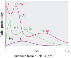 1s 2s 2p Chart Sizes Of Atoms And Ions