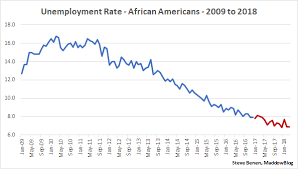 Black Unemployment Chart What Trump Doesnt Want To Understand About The Black