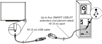 extending the smart board 600 and d600 series interactive Usb Extension Cable Wiring Diagram this isn't a plenum rated solution, and so it isn't generally recommended for ceiling spaces or in wall wiring reference your local building and fire usb extension cable wiring diagram