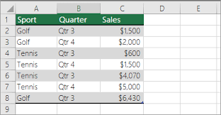 Sample Data For Pivot Table Count How Often A Value Occurs Office Support