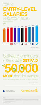 salaries infographics visual ly top 10 entry level salaries in silicon valley infographic