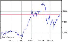 Nikkei 225 Intraday Chart Daiwa Am Daiwa Etf Japan Nikkei 225 Price 1365 Stock