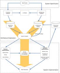 System On Chip Design Flow 2 Classical System Level Design Flow Download Scientific