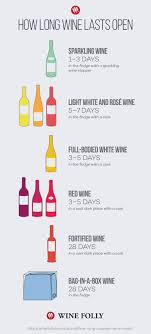 Sweet To Dry Red Wine Chart Wines Listed From Dry To Sweet Charts