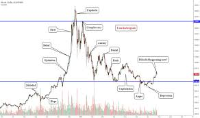 Wall Street Psychology Market Cycle Finishing Now For