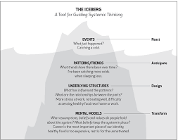 a systems thinking model the iceberg northwest earth institute iceberg example