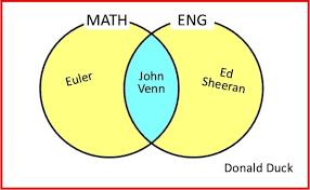 Who Invented The Venn Diagram Superstars Of Maths John Venn House Of Maths School