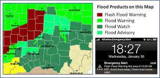 Flood Warning VS. Watch