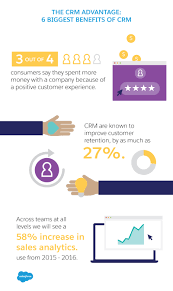 the 6 biggest benefits of crm sforce com benefits of crm