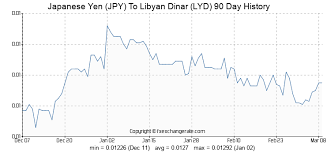 Yen Exchange Rate Historical Chart Japanese Yen Jpy To Libyan Dinar Lyd Exchange Rates