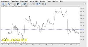 How To Use Live Gold Price Charts
