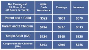 Tanf Chart Department Of Human Services It Pays To Work