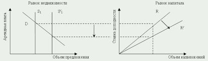 Рынок капитала спрос предложение курсовая tiande dl Рынок капитала спрос предложение курсовая файлом